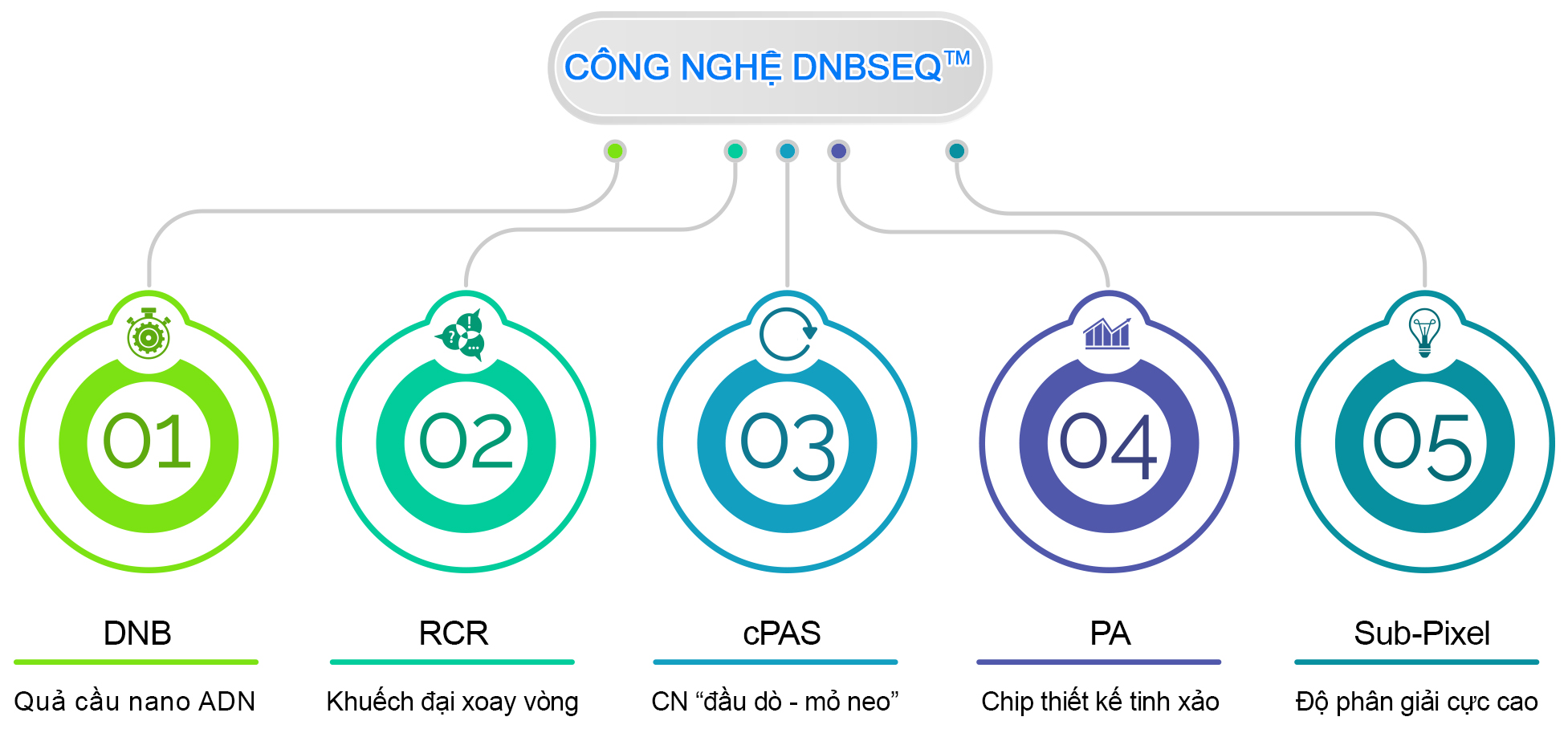 cong nghe 2