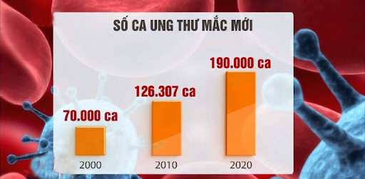 tình hình ung thư tại Việt Nam năm 2020