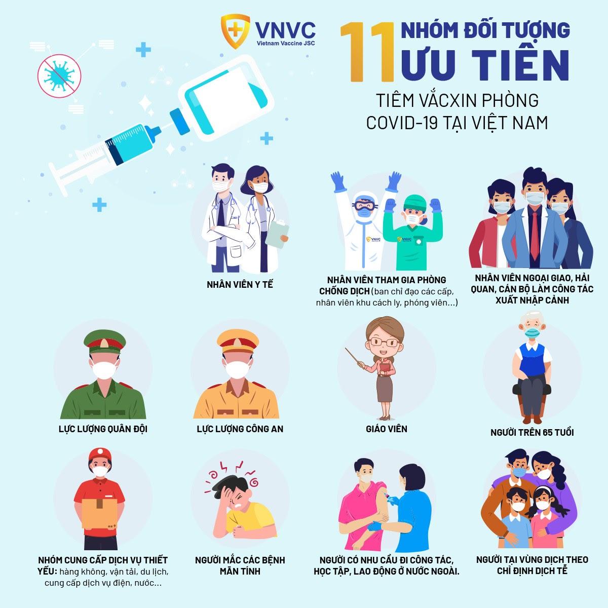 Nhóm đối tượng được ưu tiên tiêm Vắc-xin phòng Covid 19 tại Việt Nam