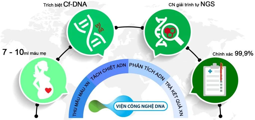 xet nghiem NIPT vien cong nghe DNA